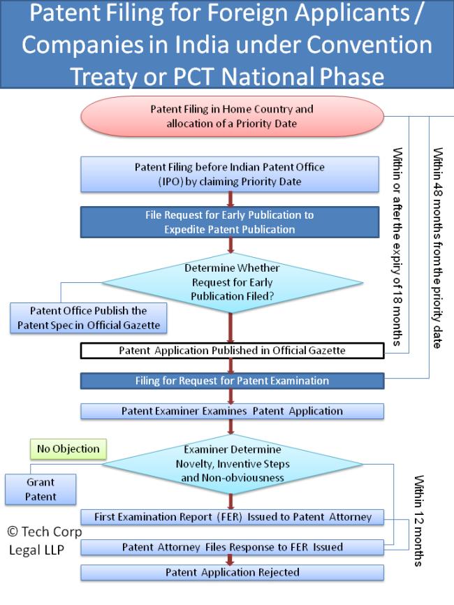 Patent_Registration_India